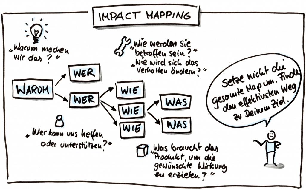 Impact Maps im Detail
